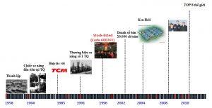 lịch sử phát triển nhà máy heli