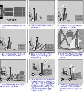 nguyên lý hoạt động xe nâng hàng push pull